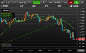 ドル円FX-201605予想