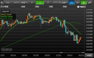 ドル円FX-201606予想